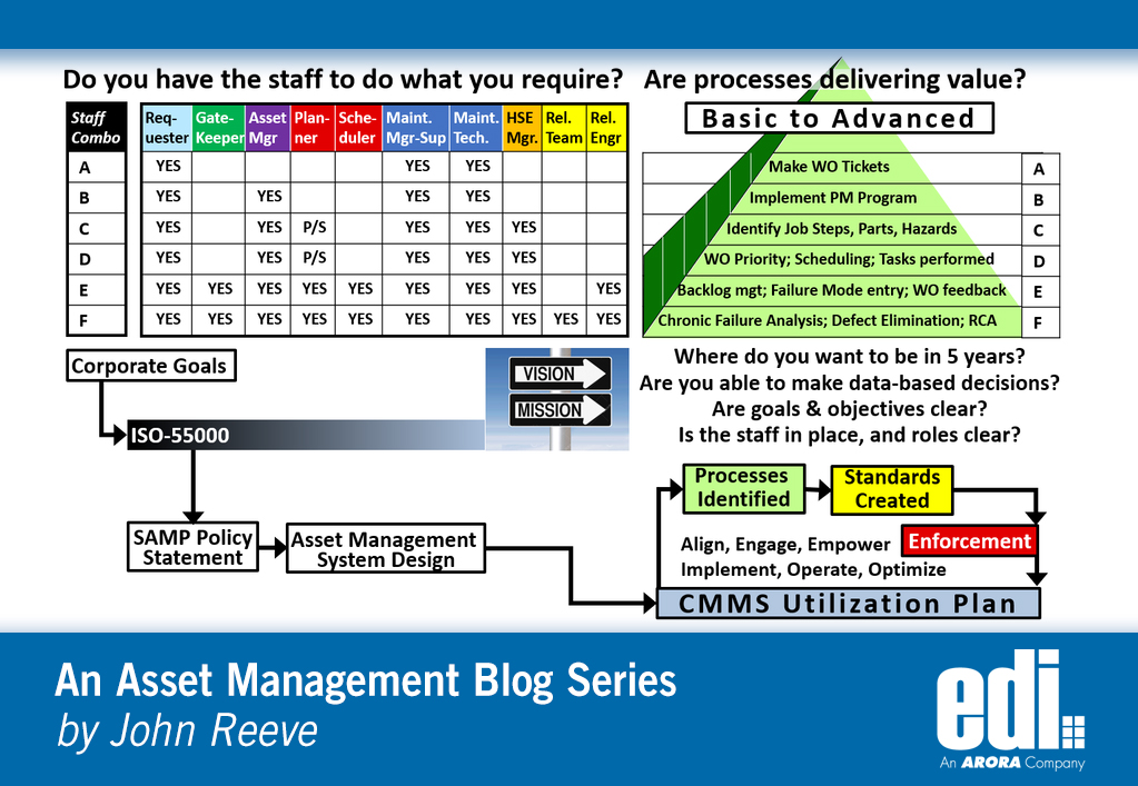 Do You Have a CMMS Utilization Plan